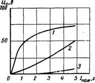 Характеристики намагничивания при витковых замыканиях во вторичных обмотках